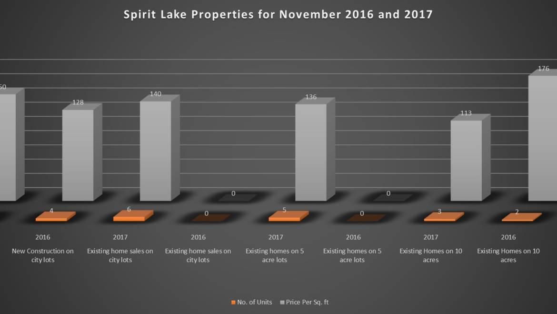 November 2017 Spirit Lake Idaho Market Report