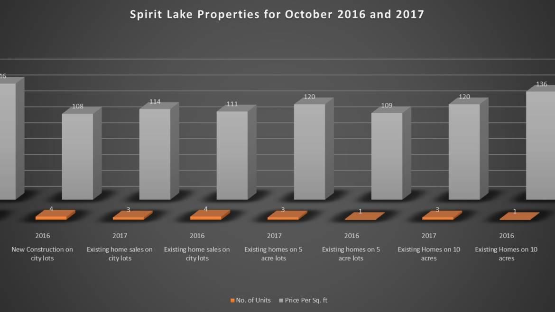 October Spirit Lake Market Reports
