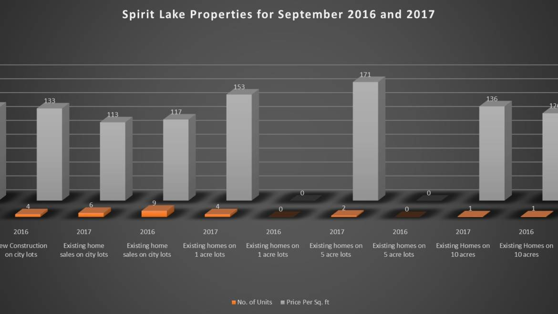 September 2017 Spirit Lake Idaho Market Report