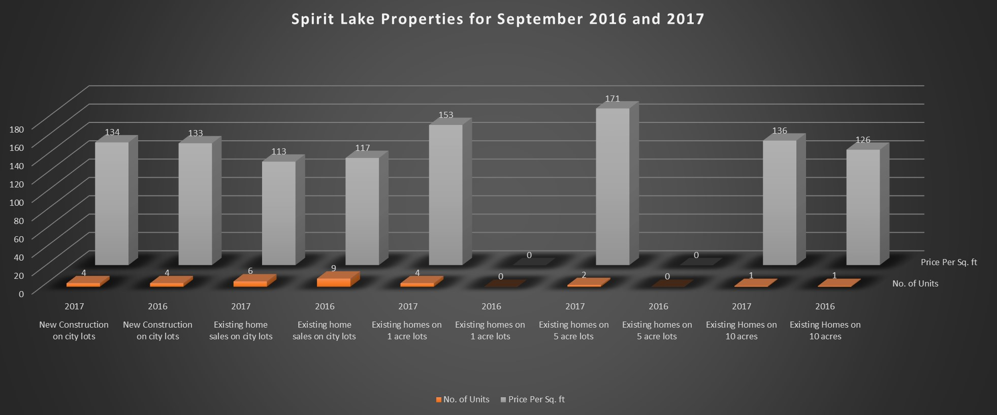 Home Price Results for September 2017 Home Sales