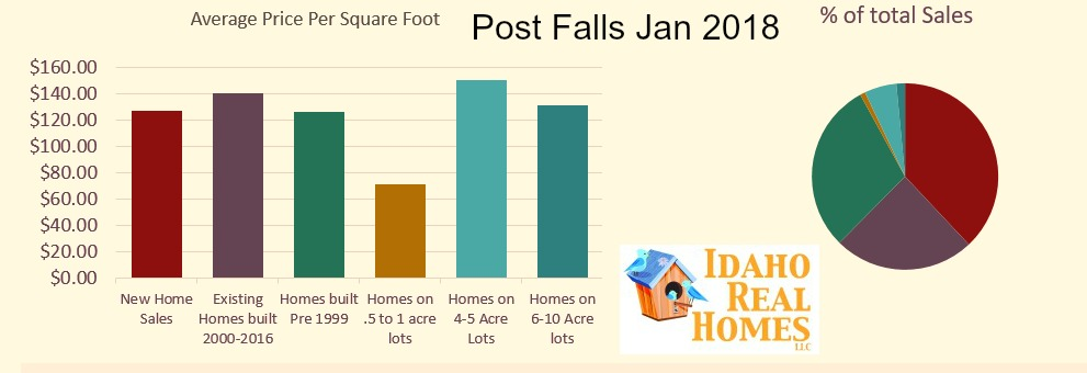 Post Falls Idaho 83854  January 2018 Market Update