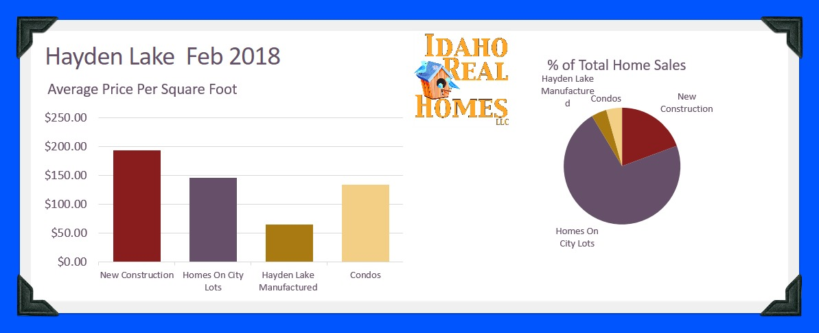 Hayden February 2018 Home Value Report