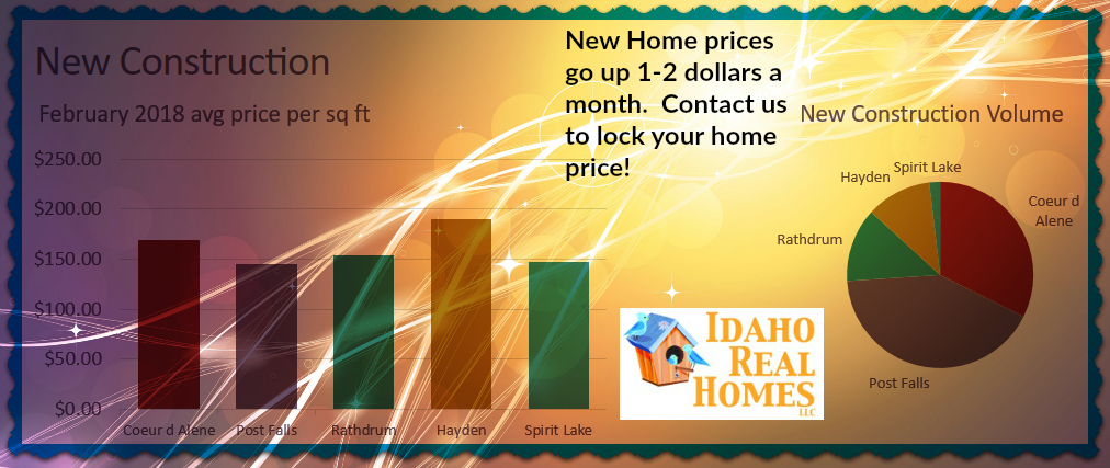 New Construction Home Values
