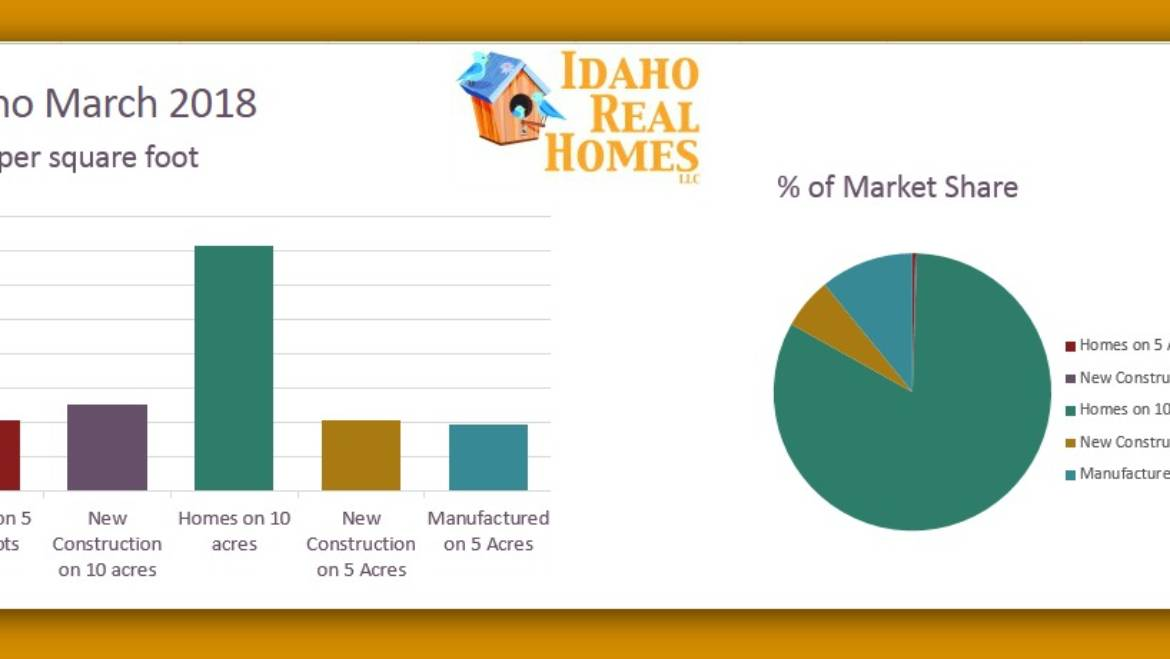 Athol Idaho March 2018 Market Results