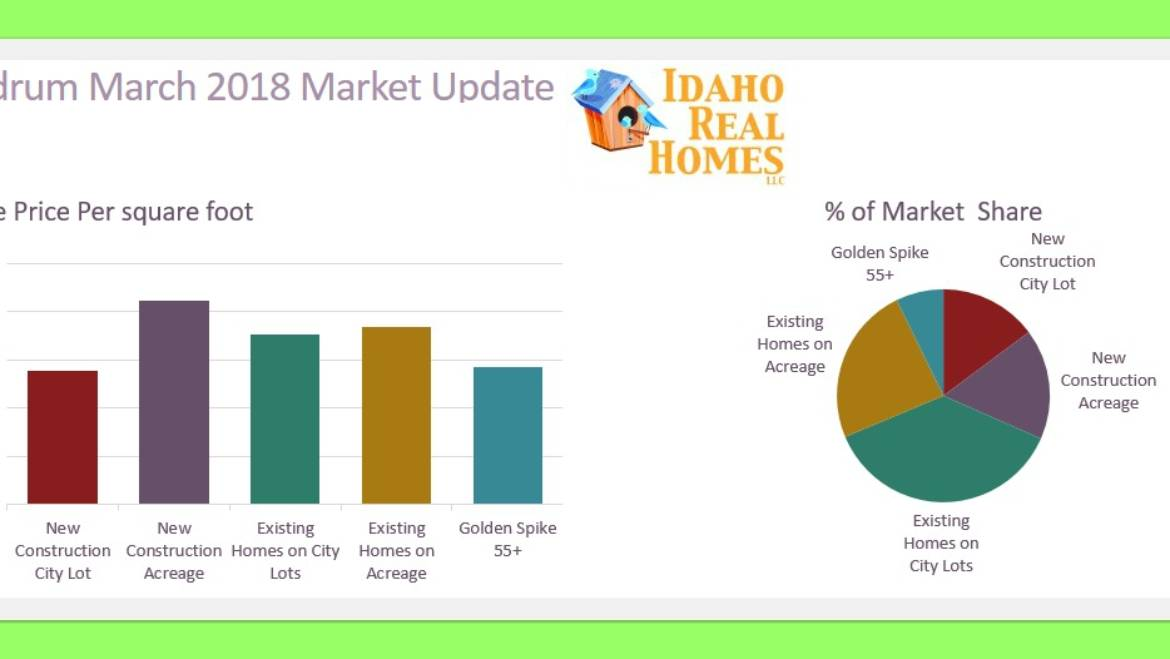 Rathdrum Idaho 83858 March 2018 Monthly Housing Market Update