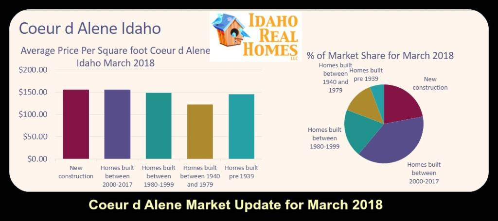 What is My Coeur d Alene Home Worth