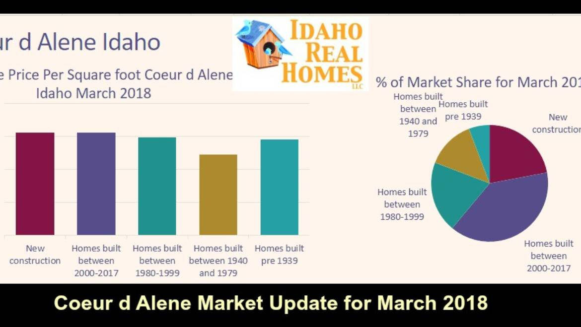 Coeur d Alene Idaho March 2018 Market Update