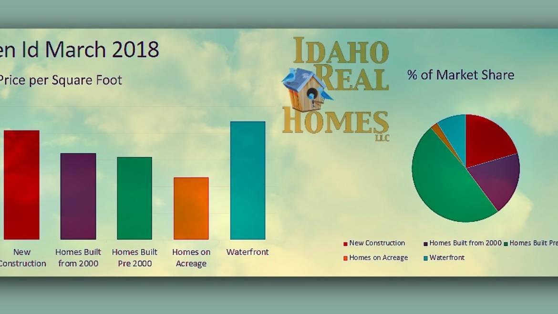 Hayden Lake Idaho March Monthly Market Update
