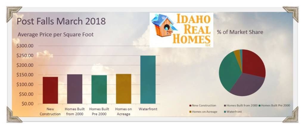 March Housing Report for 83854