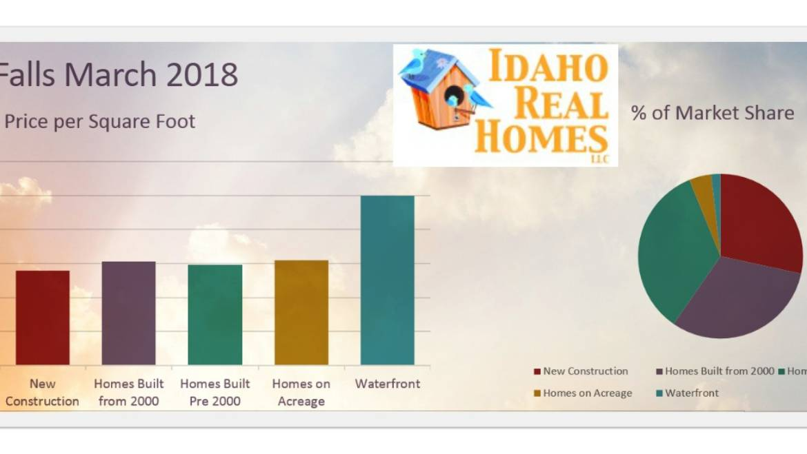 Post Falls Idaho March 2018 Monthly Market Update