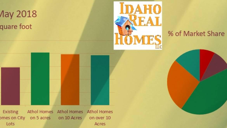 Athol Idaho May 2018 Housing Market Update