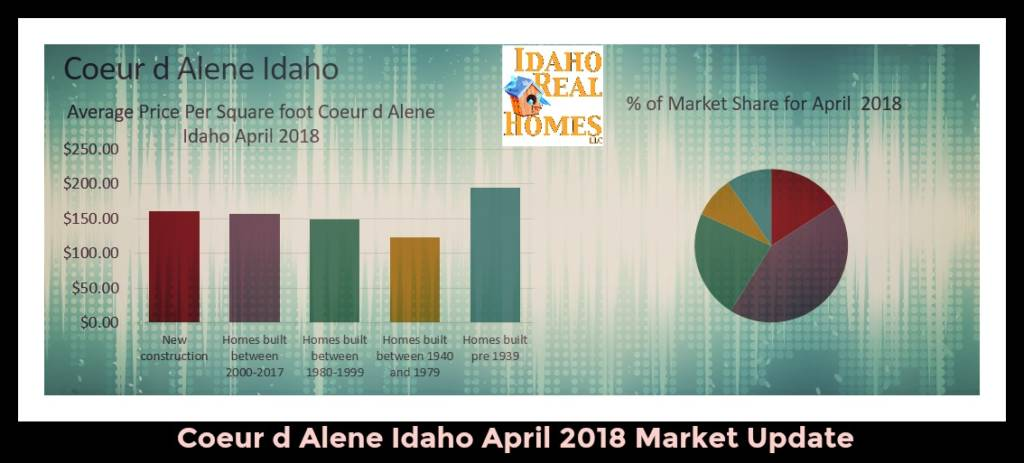 Coeur d Alene Idaho Home Values
