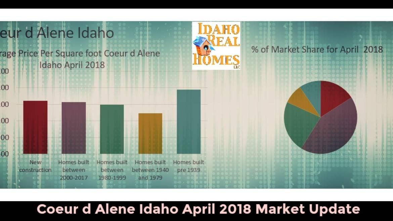 Coeur d Alene Idaho April 2018 Home Values Report