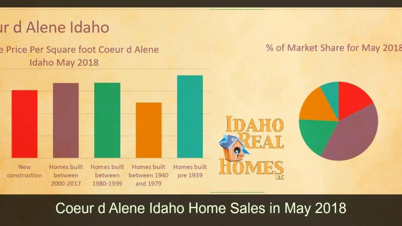 Coeur d Alene Idaho 83814, 83815 Home Values Update May 2018