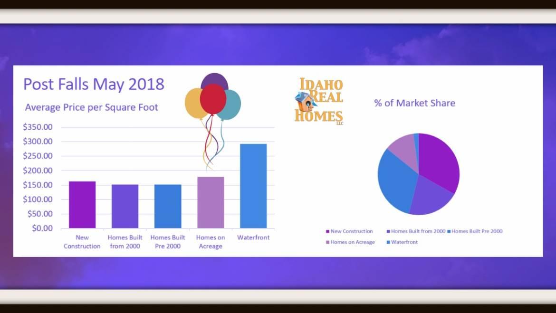 Post Falls May 2018 Housing Market Update