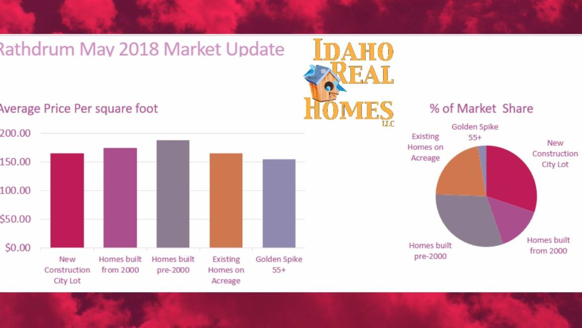 Rathdrum Idaho 83858 Housing Market Home Values for May 2018
