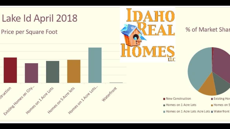 Spirit Lake Idaho 83869 April 2018 Housing Market Update