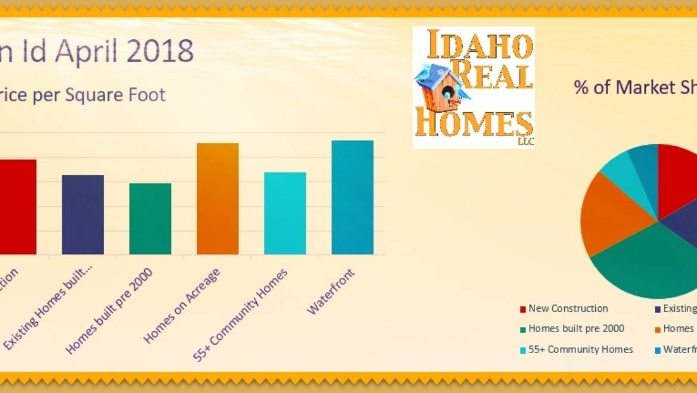 Hayden and Hayden Lake Idaho April 2018 Home Values Update