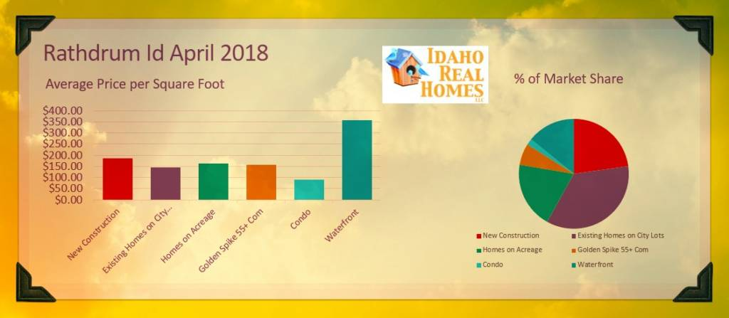 Housing Market Rathdrum Idaho 2018