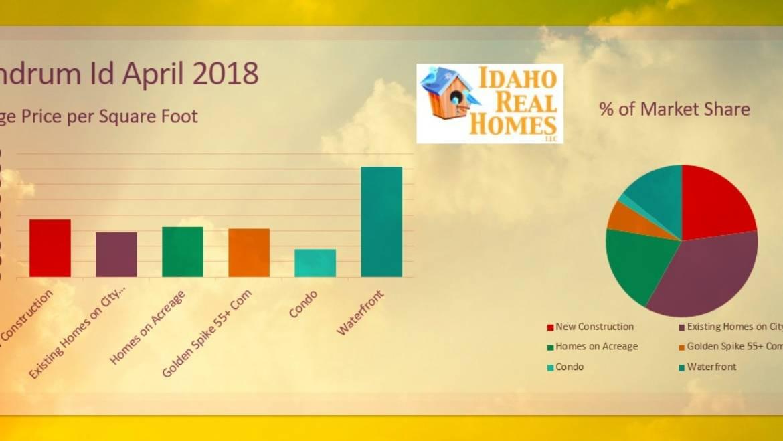 Rathdrum Idaho April 2018 Housing Market Update