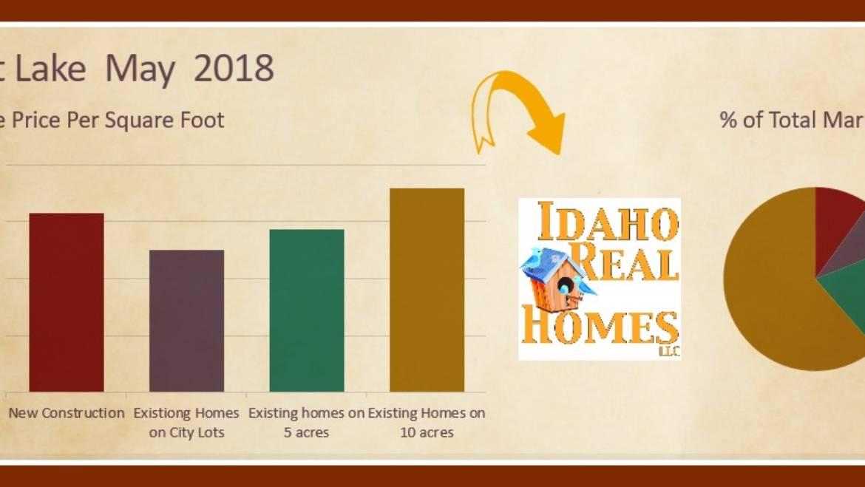 Spirit lake Idaho May 2018 Housing Market Update
