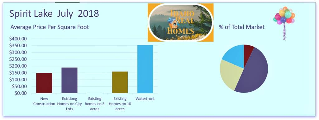 Home Values Spirit Lake Idaho