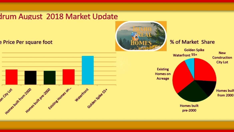 Rathdrum Idaho Real Estate Market Update August 2018