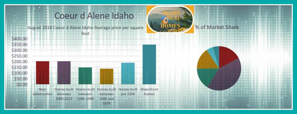 Coeur d Alene Home Values
