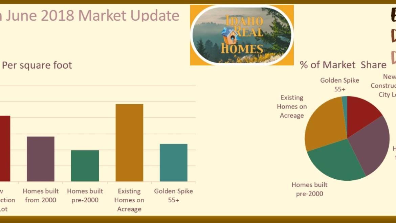Rathdrum Idaho Real Estate Housing Market Update June 2018