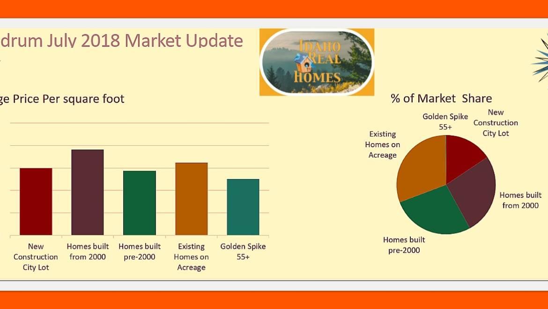 Rathdrum Idaho Real Estate Housing Market Update July 2018