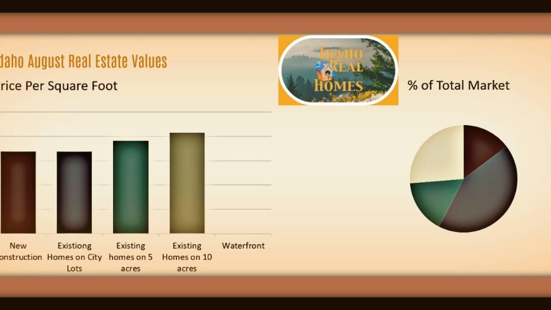 Spirit lake Idaho Real Estate Market Update August 2018