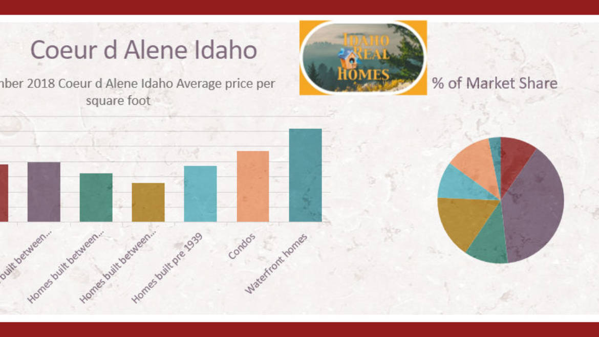 Coeur d Alene Idaho Real Estate September 2018 update