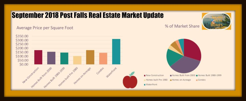 Post Falls Real Estate