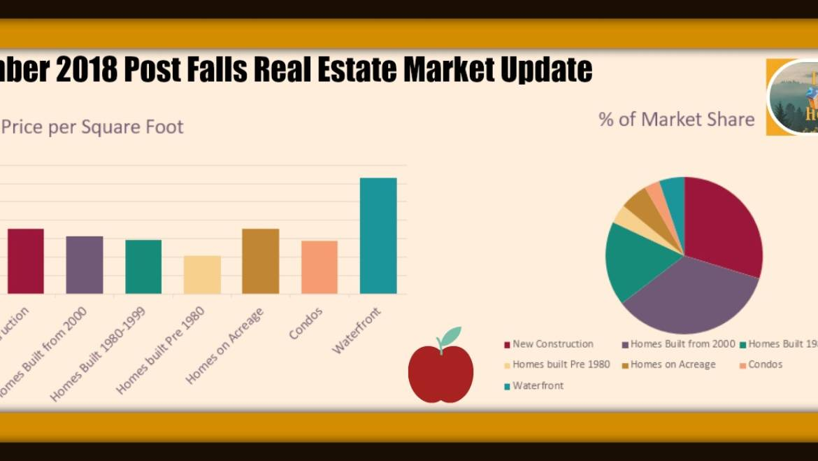 Post Falls Idaho Real Estate Monthly Market Update for September 2018