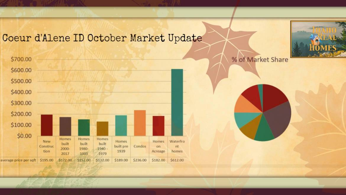 Coeur d Alene Idaho Real Estate Update for October 2018