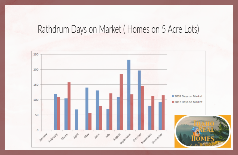 Rathdrum Homes on Land
