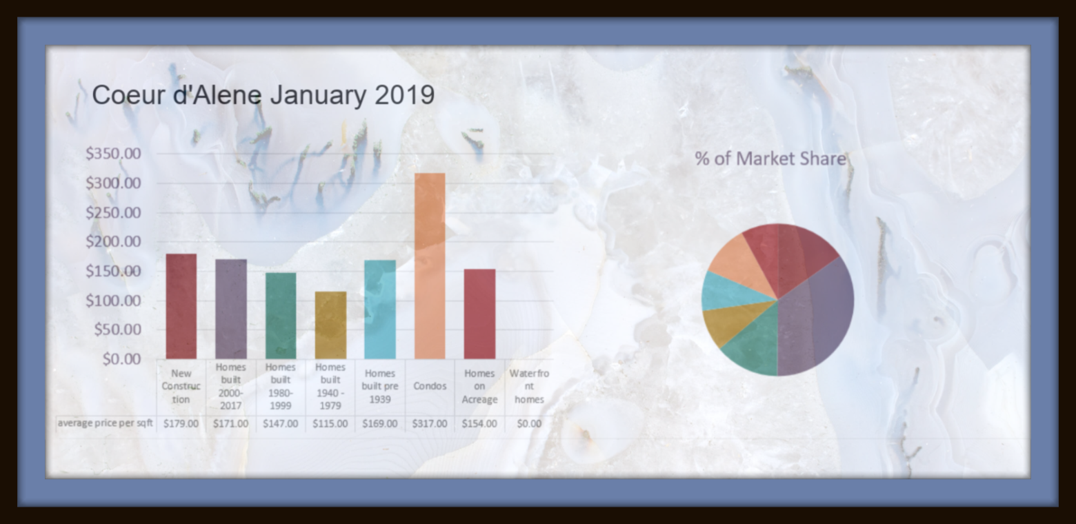 Real Estate results in Coeur d Alene
