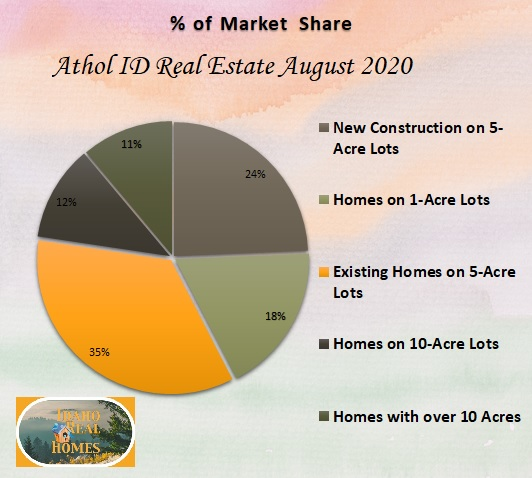 This image has an empty alt attribute; its file name is Athol-April-2020-pie-chart.jpg